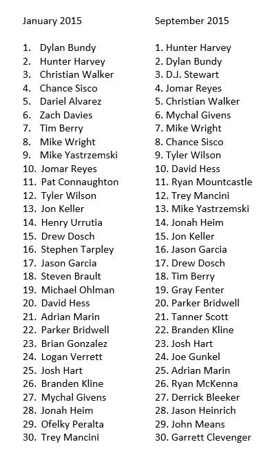 Prospects List